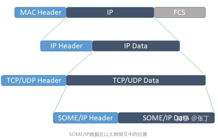 some-ip-position