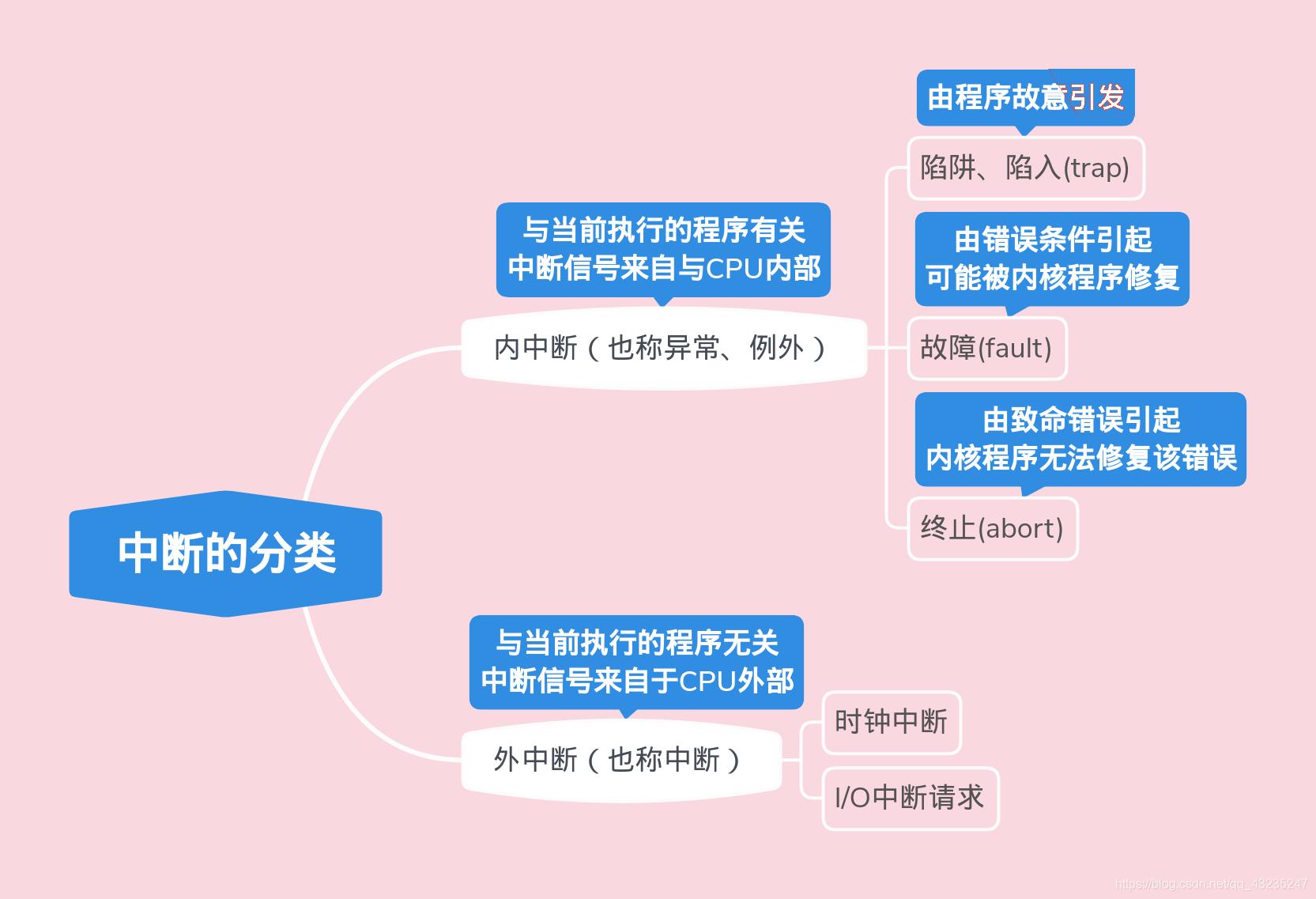 干货:计算机操作系统的分类方法_东方头条