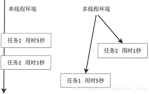 图2 单线程和多线程执行模式