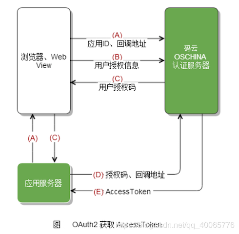 OAuth2授权认证流程