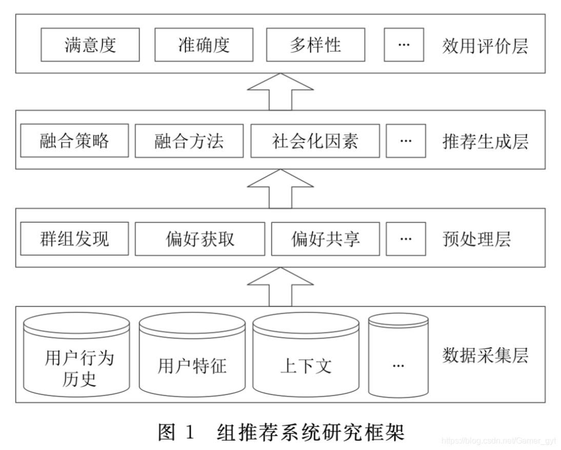 4层群组推荐系统研究框架