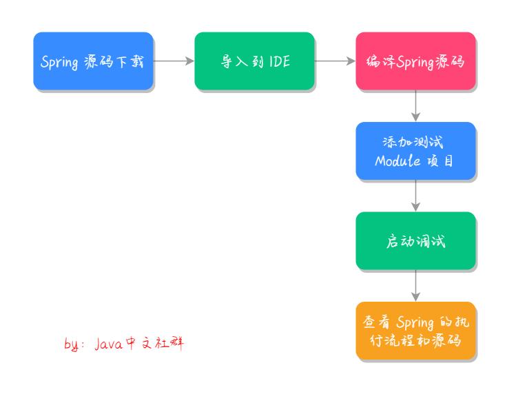 源码执行流程.png