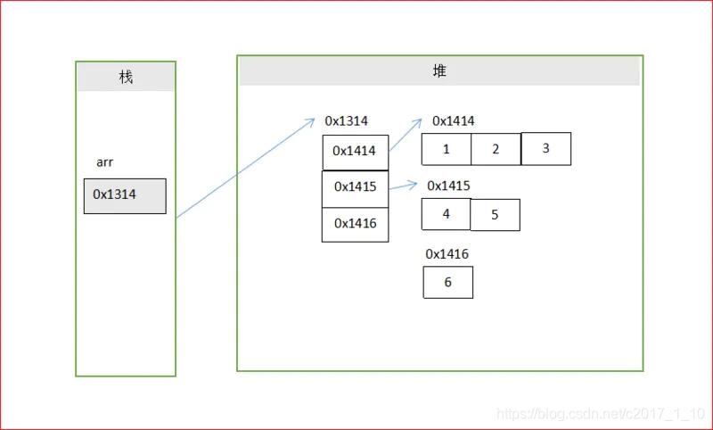 多维数组的JVM内存模型