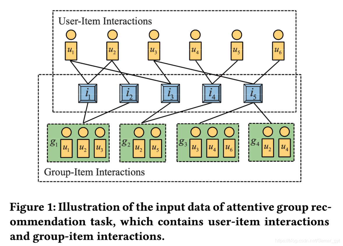 群组推荐任务中输入数据形态