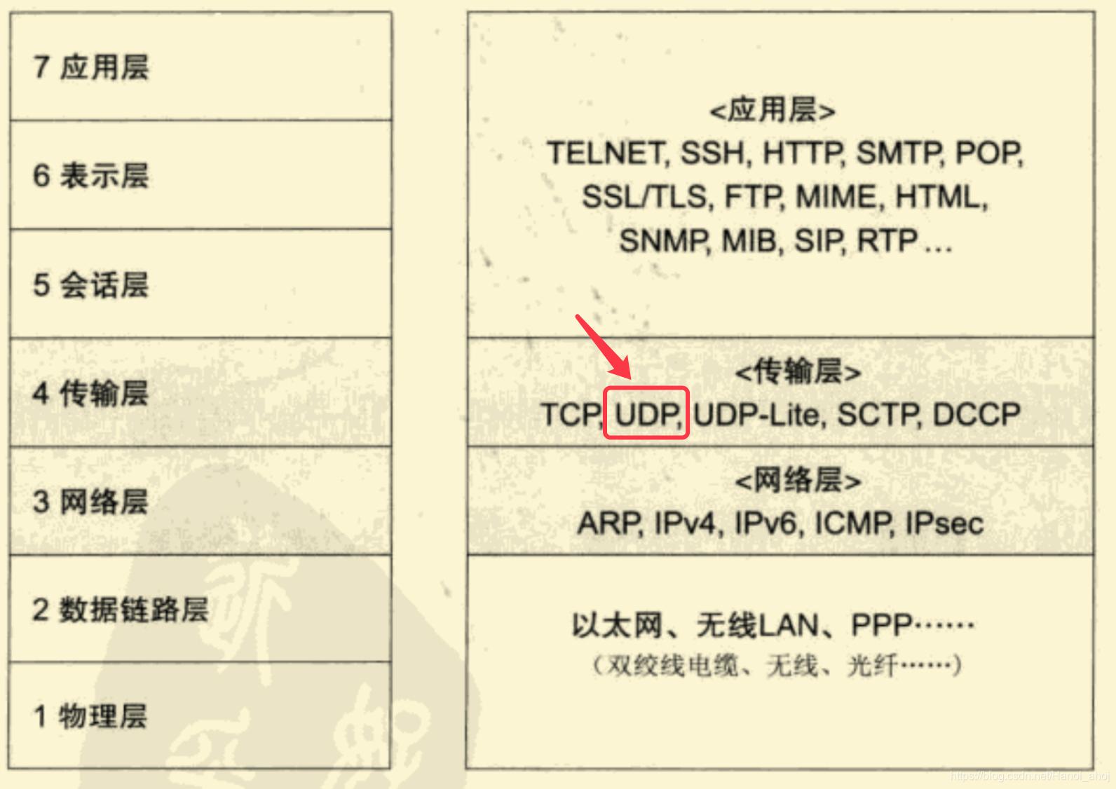 OSI和TCP/IP