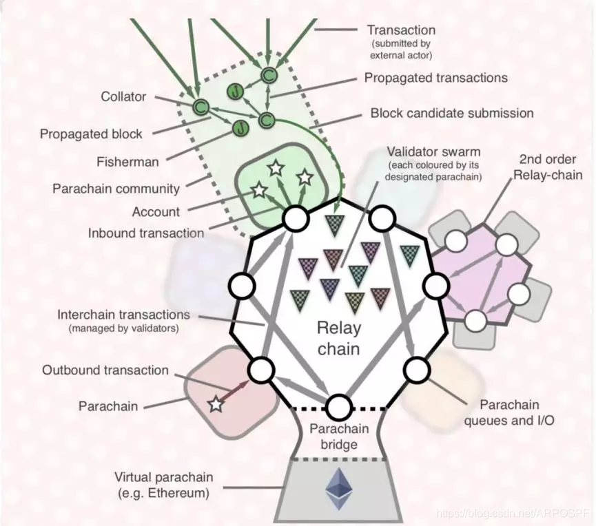 Polkadot体系结构