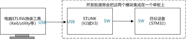 STLINK烧录方式
