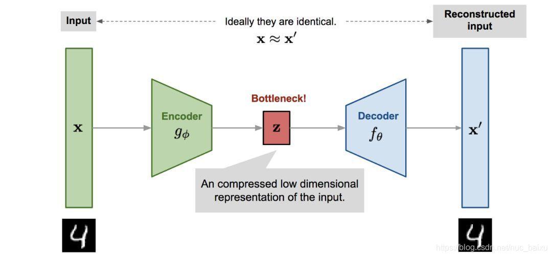 自编码器模型