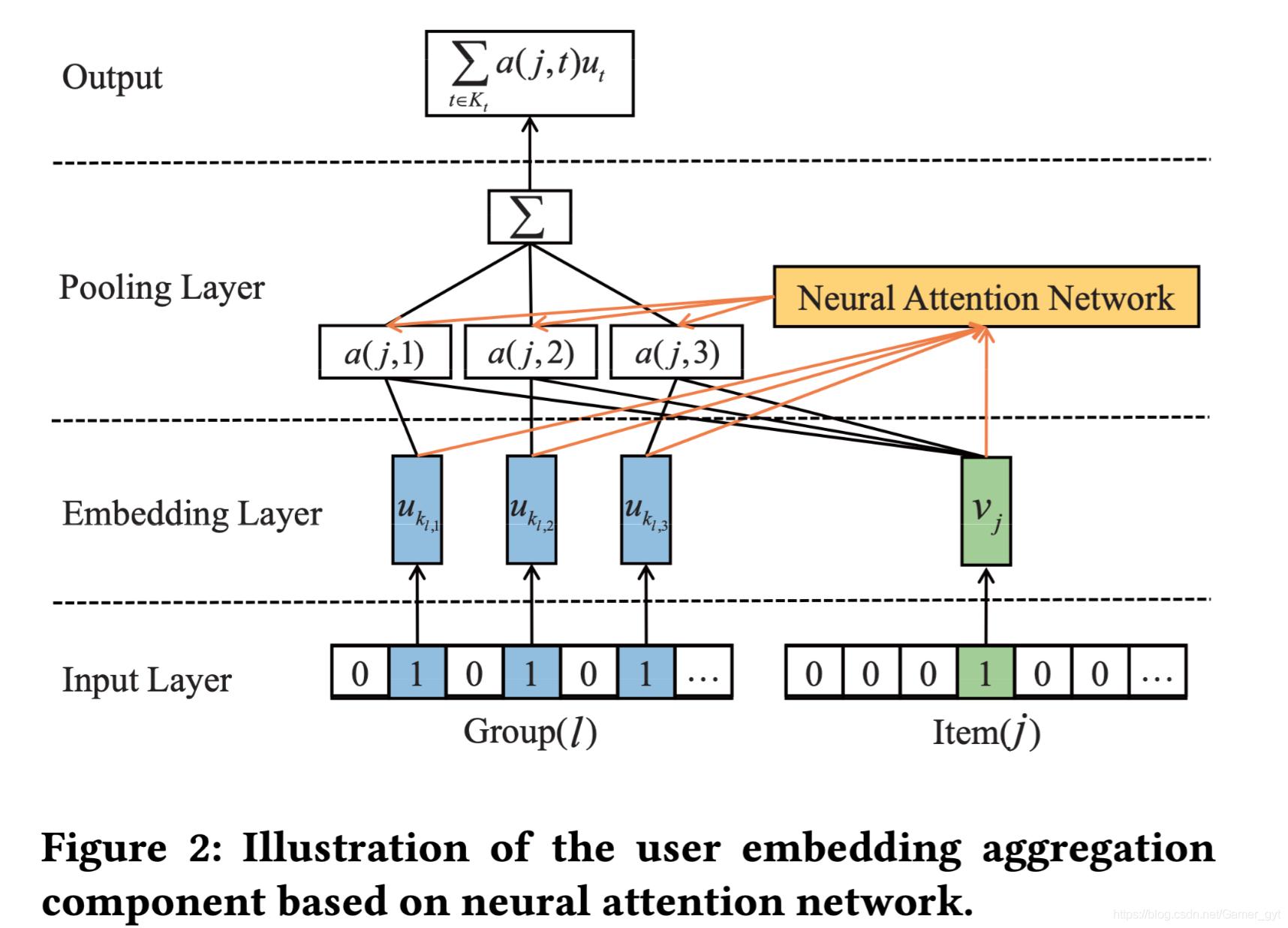 用户向量聚合部分的模型设计