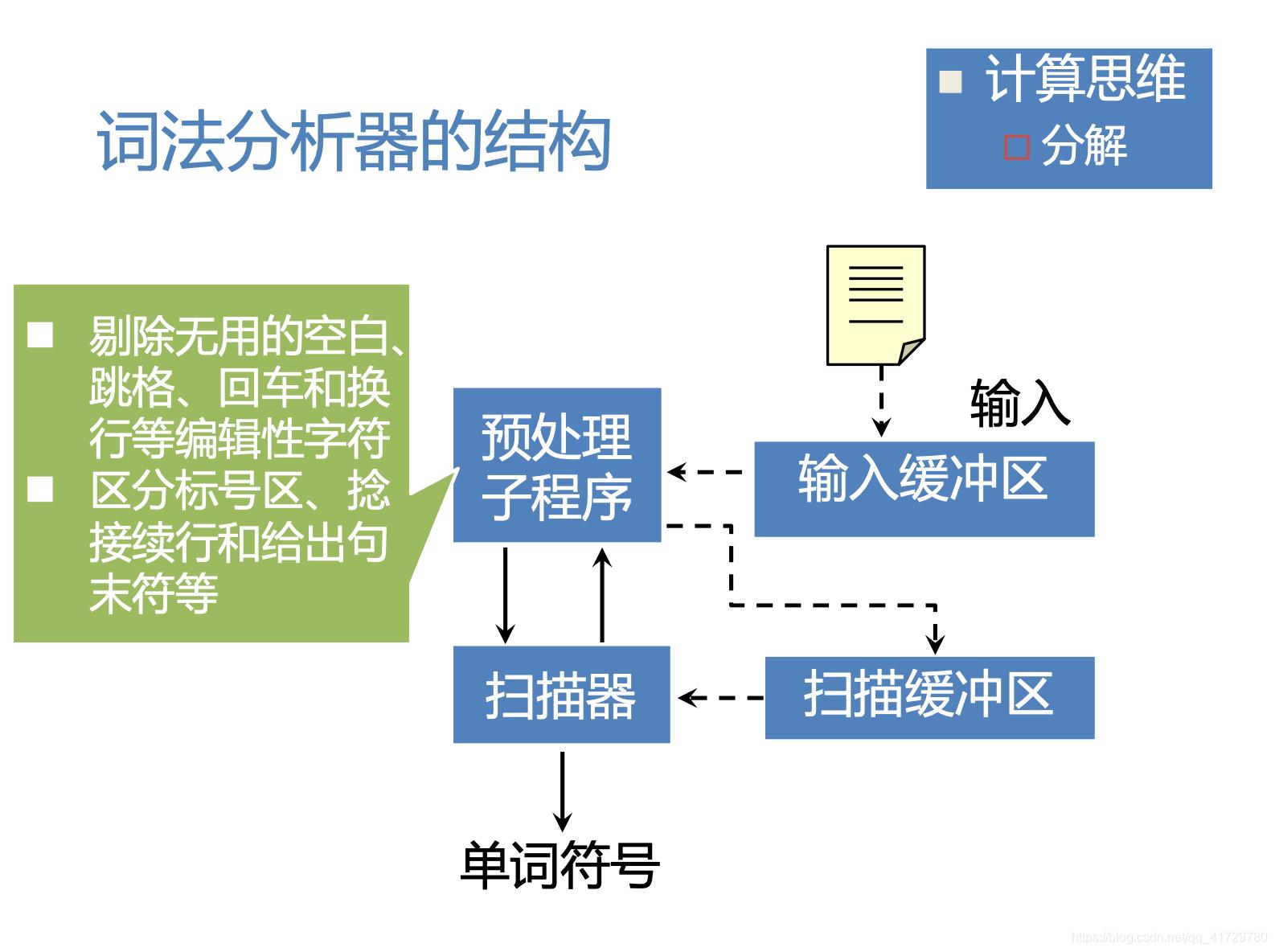 词法分析器的结构