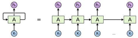 循环神经网络示意图