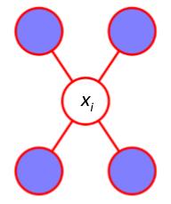Markov Blanket in Markov Network