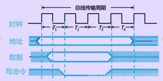 同步方式下写操作过程