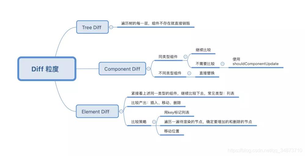 Diff算法的三种策略