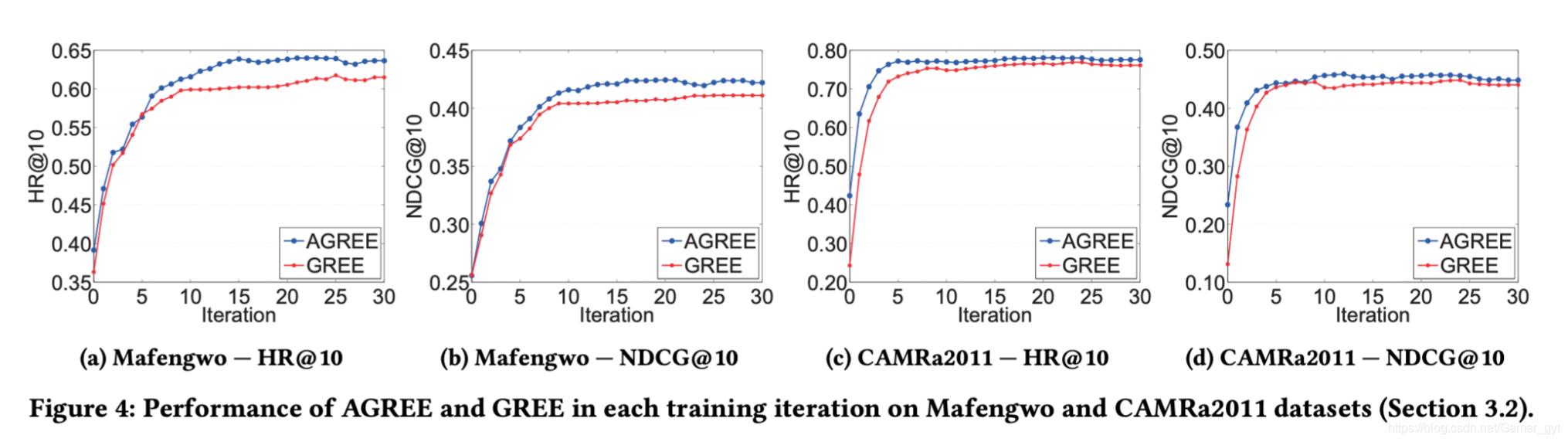 AGREE和GREE的实验效果对比