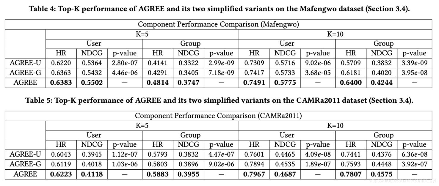 AGREE算法和其变体的实验效果对比结果