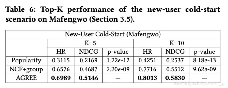 AGREE和冷启动的中一些算法的结果对比