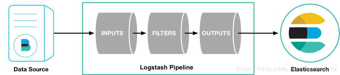 logstash系统结构
