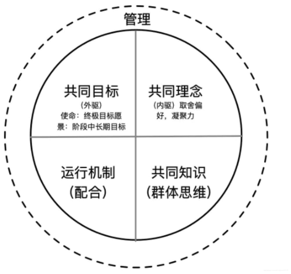 组织:共同目标的人聚合的运行主体
