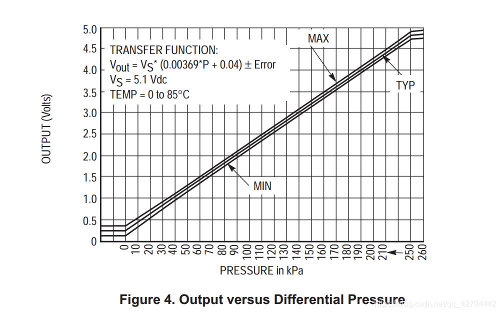 输出电压与压力对应关系