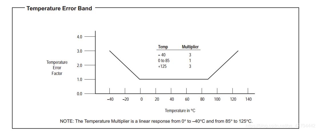 温度误差系数