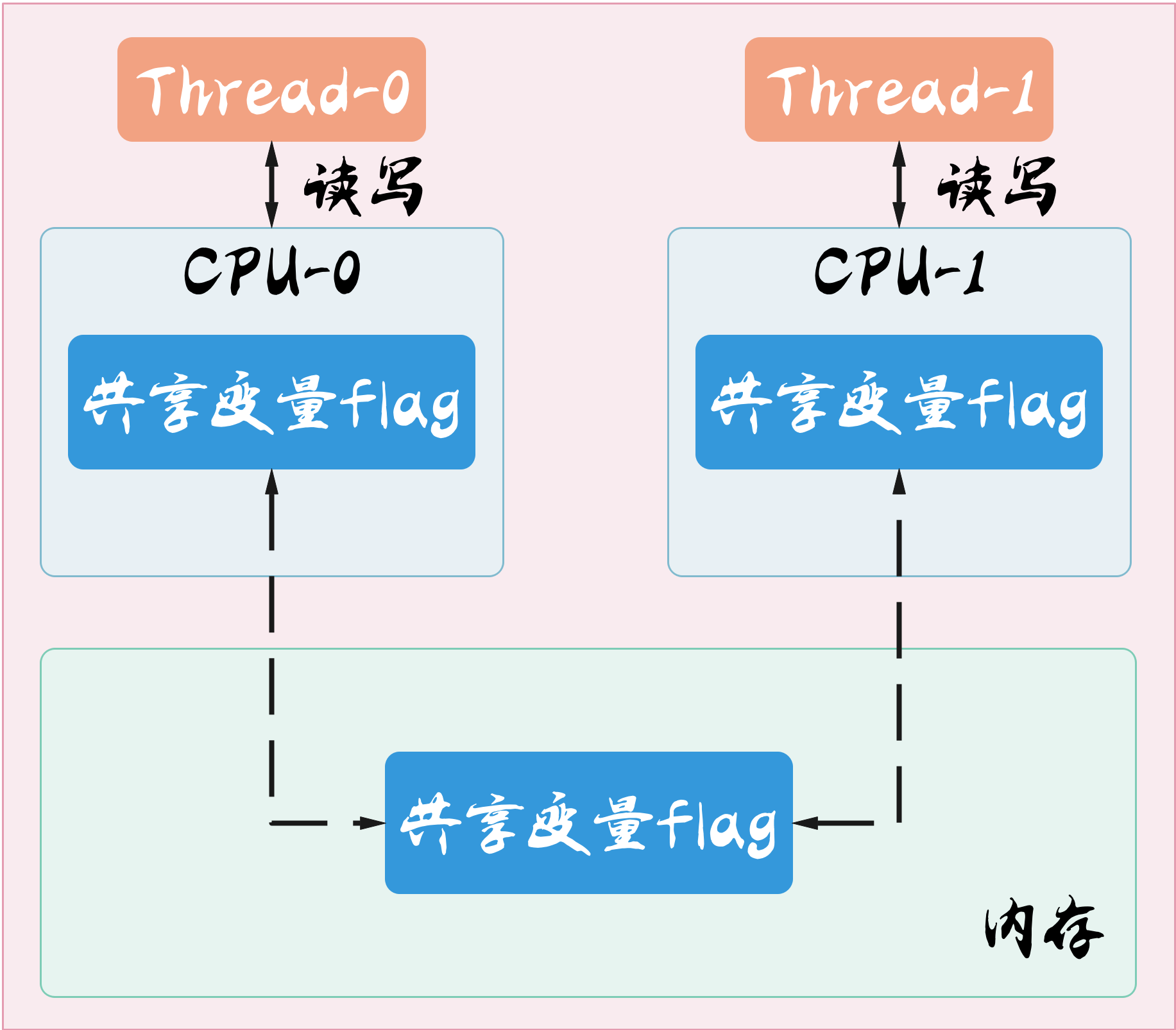 多核CPU