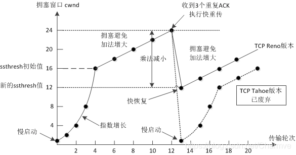 cwnd曲线示意图