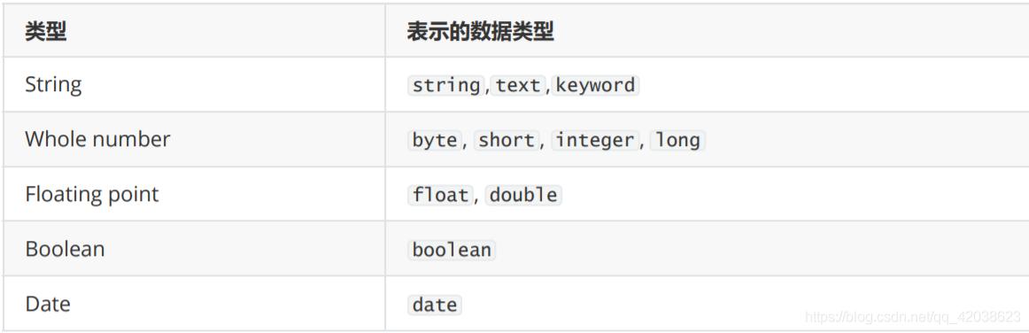 Elastic Stack——Elastic Stack简介和Elasticsearch核心详解-左眼会陪右眼哭の博客