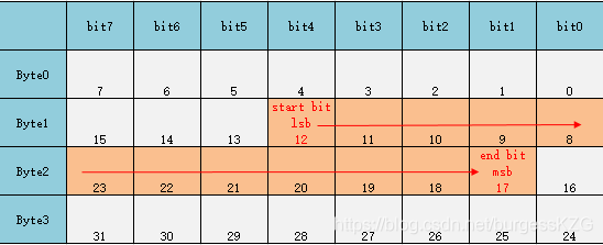 ErrorMSB-A