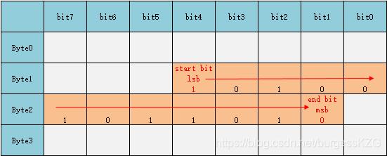 ErrorMSB-B