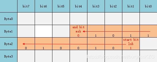 ErrorLSB-B