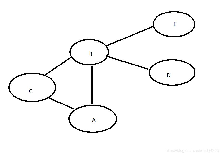 图是无序图,A、B、C、D、E对应0、1、2、3、4