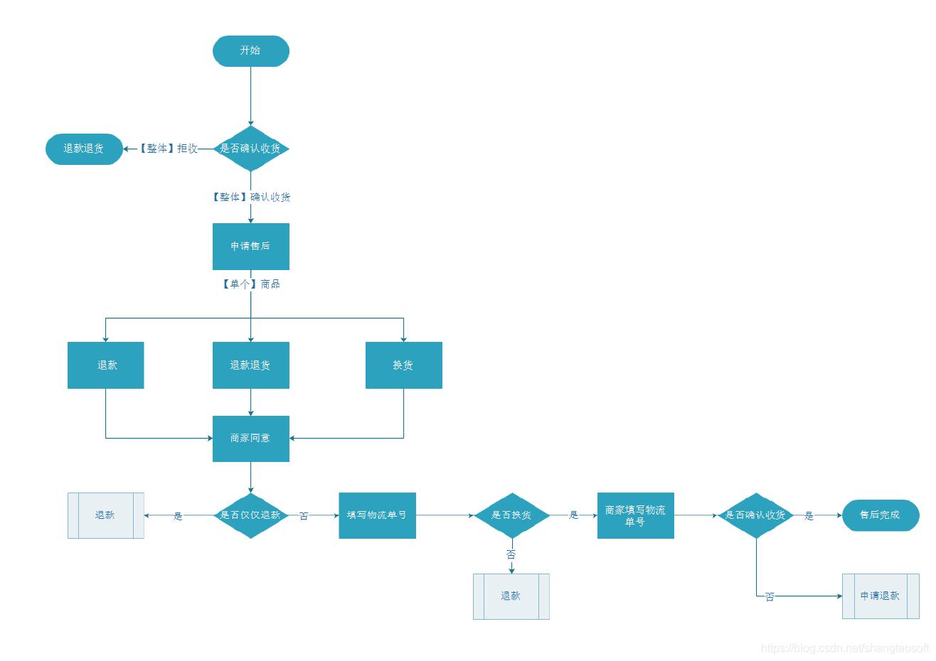 多用户商城系统退换货流程图