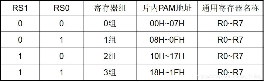RS1、 RS0与片内工作寄存器组的对应关系