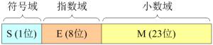 浮点数的二进制存储方式