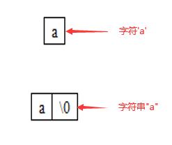 字符和字符串