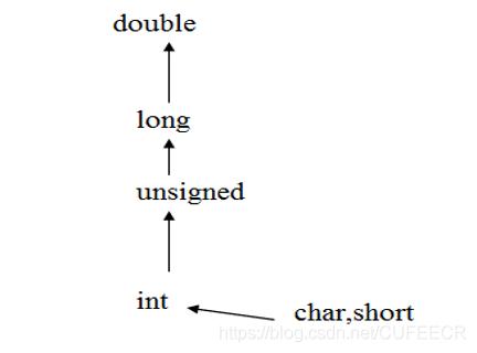 类型自动转换
