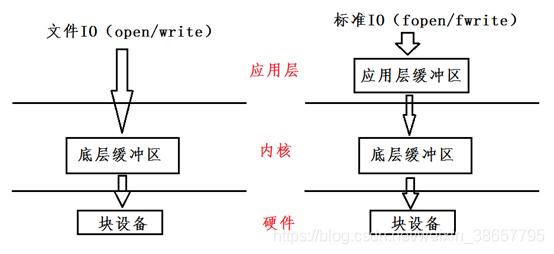 文件IO对比标准IO