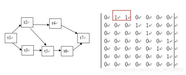 关系依赖矩阵举例