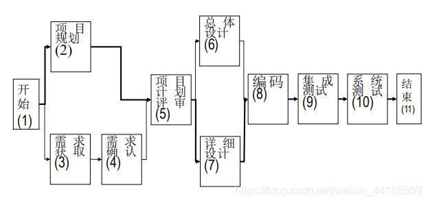 PDM图例