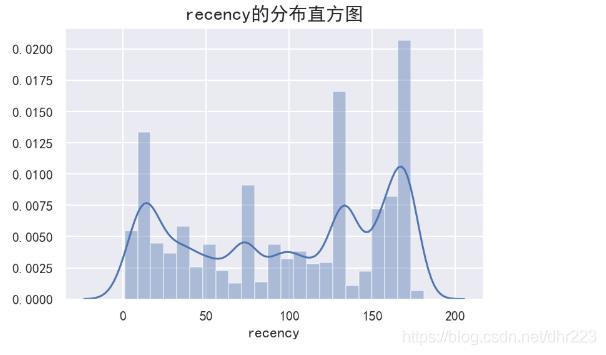 recency的分布直方图
