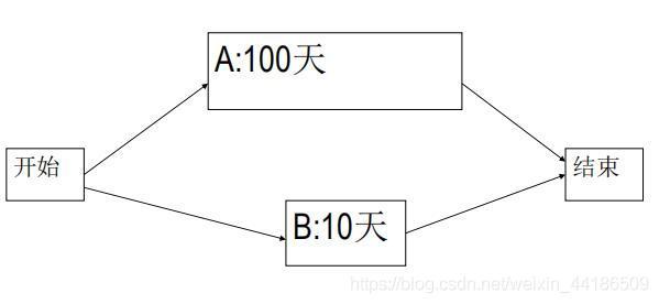 关键路径法估计实例