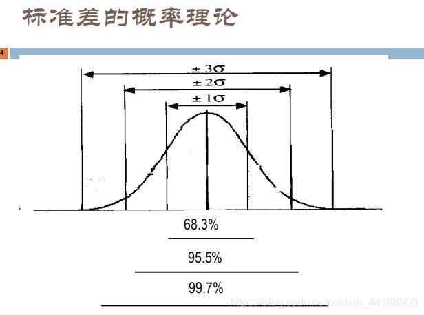 标准差的概率理论