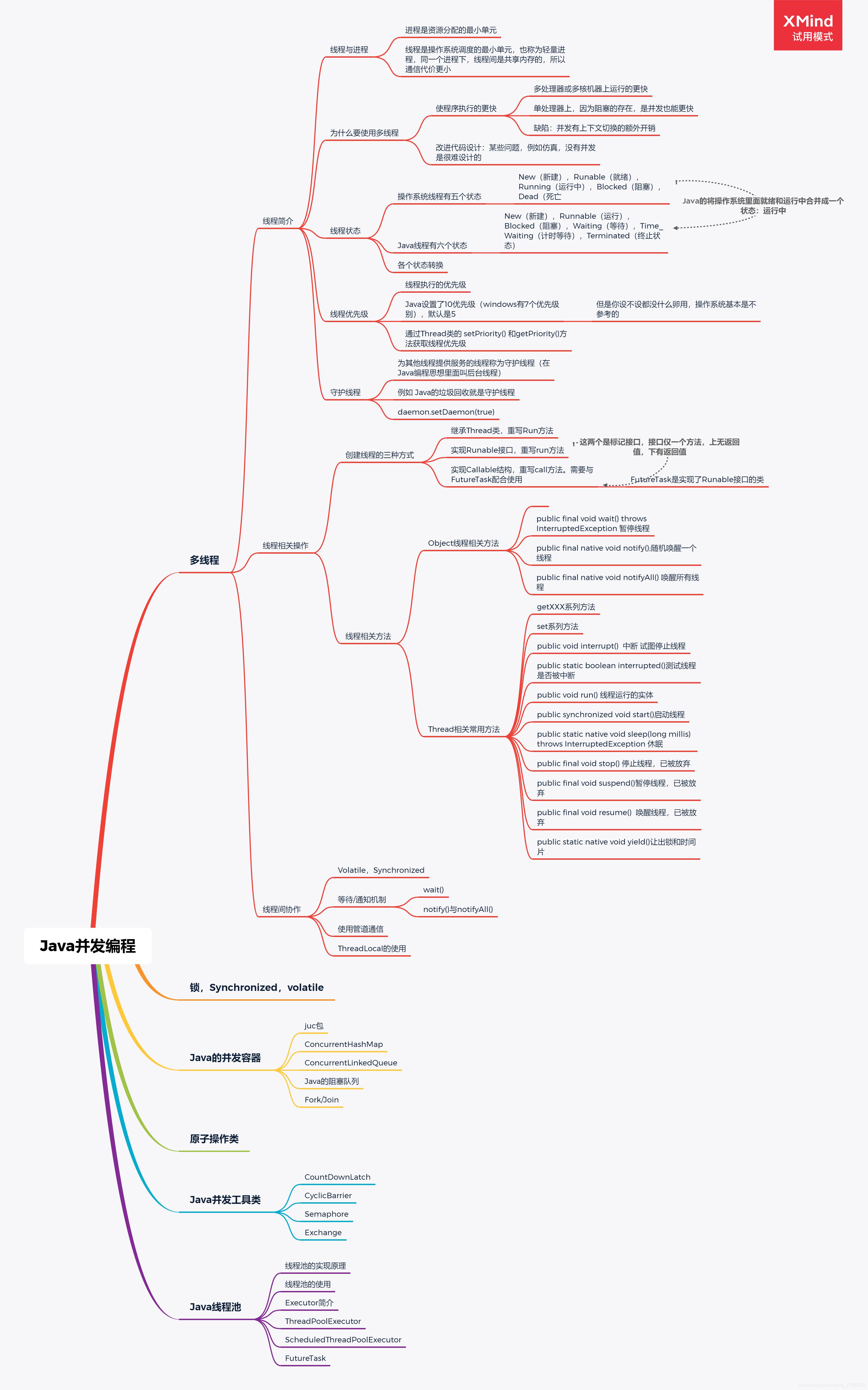 多线程脑图