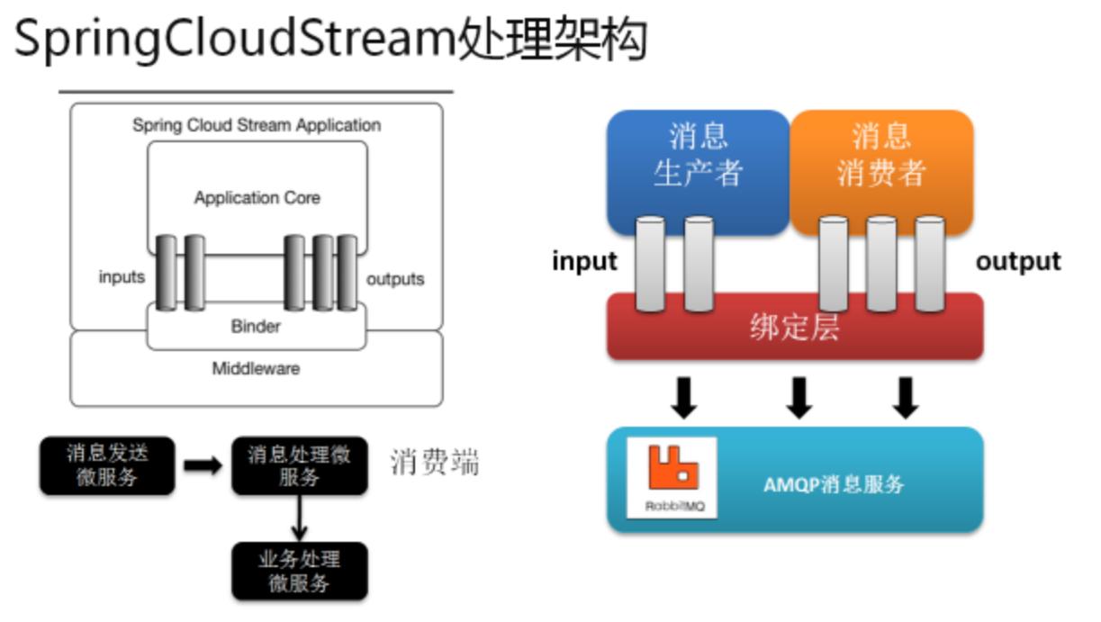 SpringCloudStream处理架构