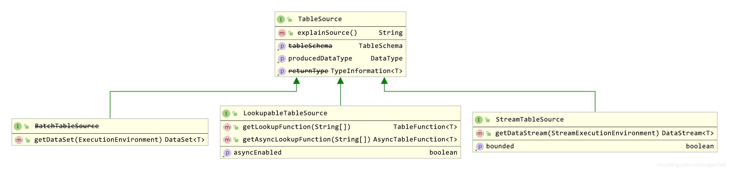 flink_table_sql_tablesource_uml.png