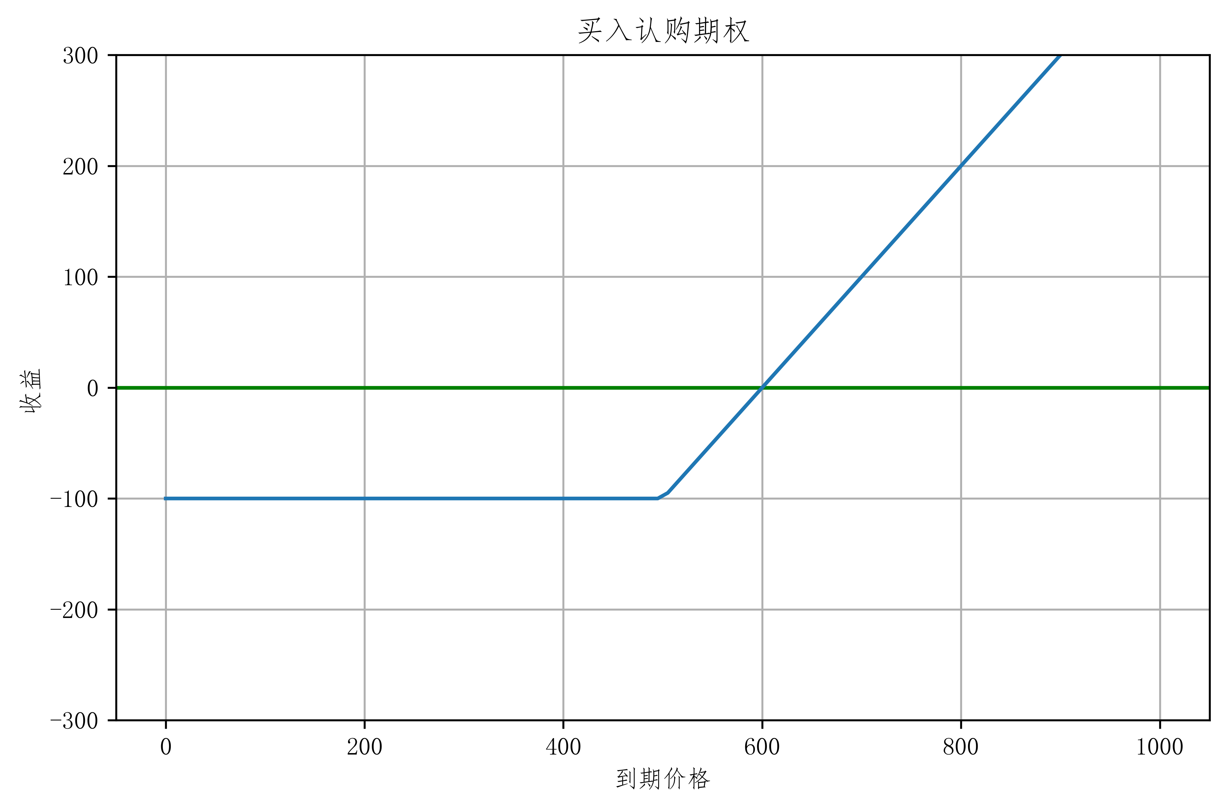 买入认购线性图