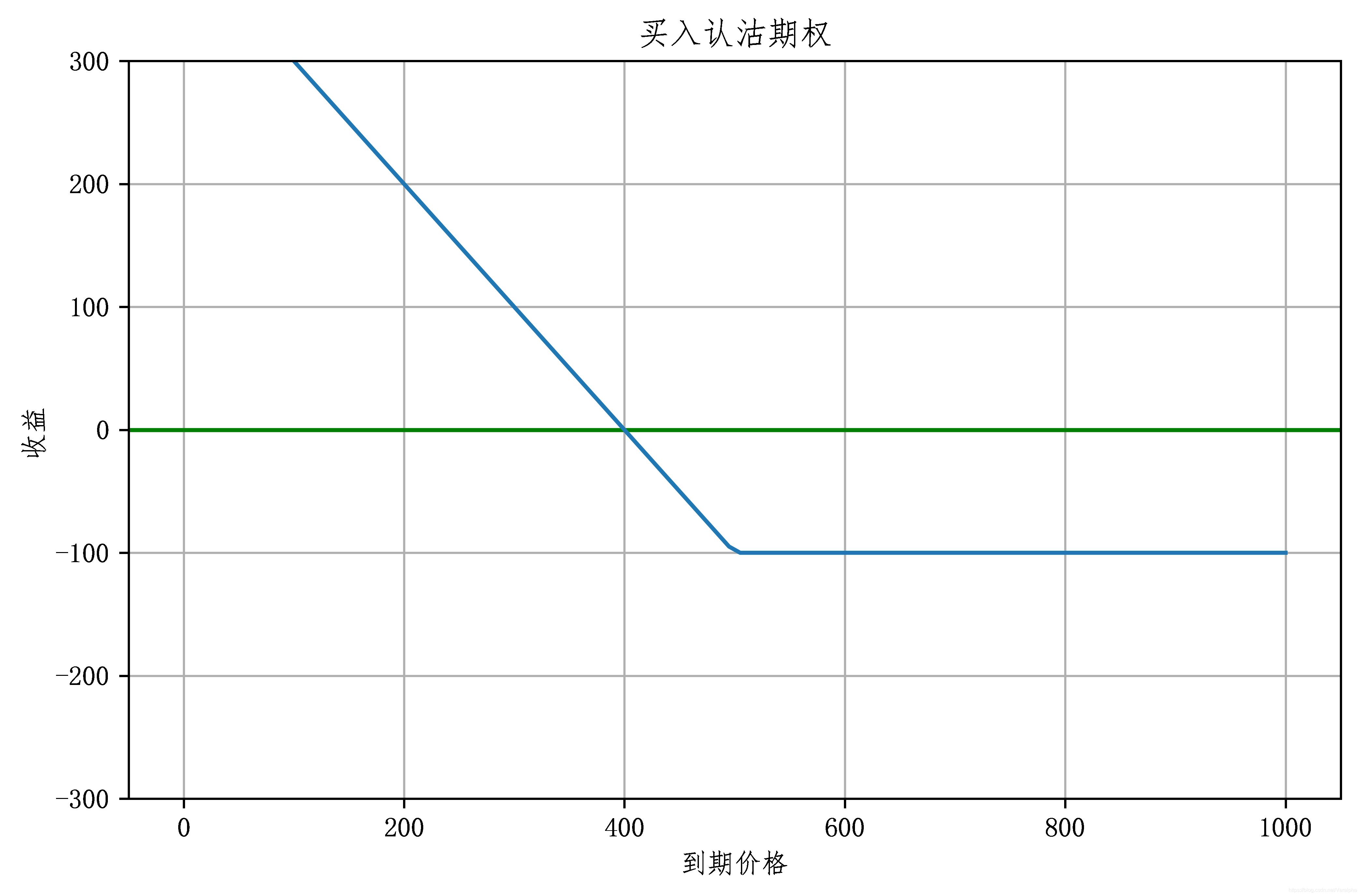 买入认沽线性图