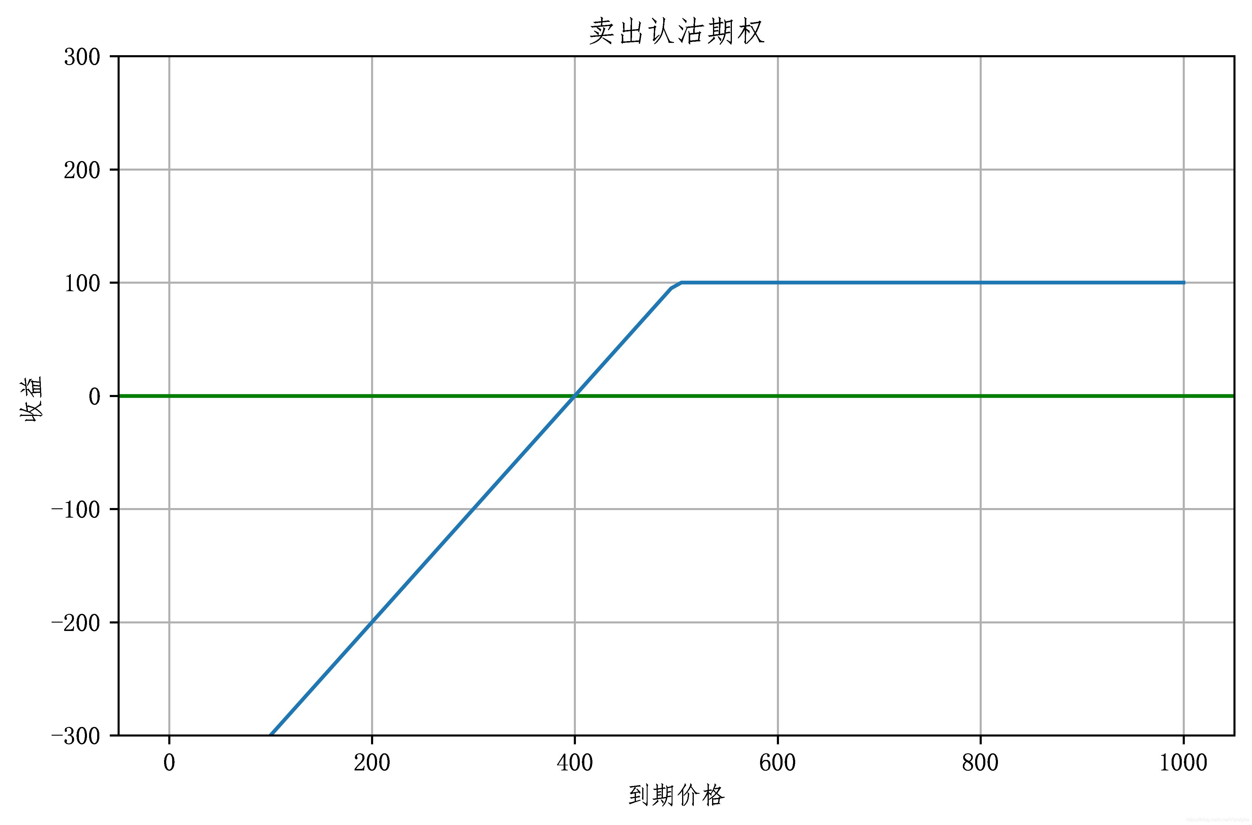 卖出认沽线性图