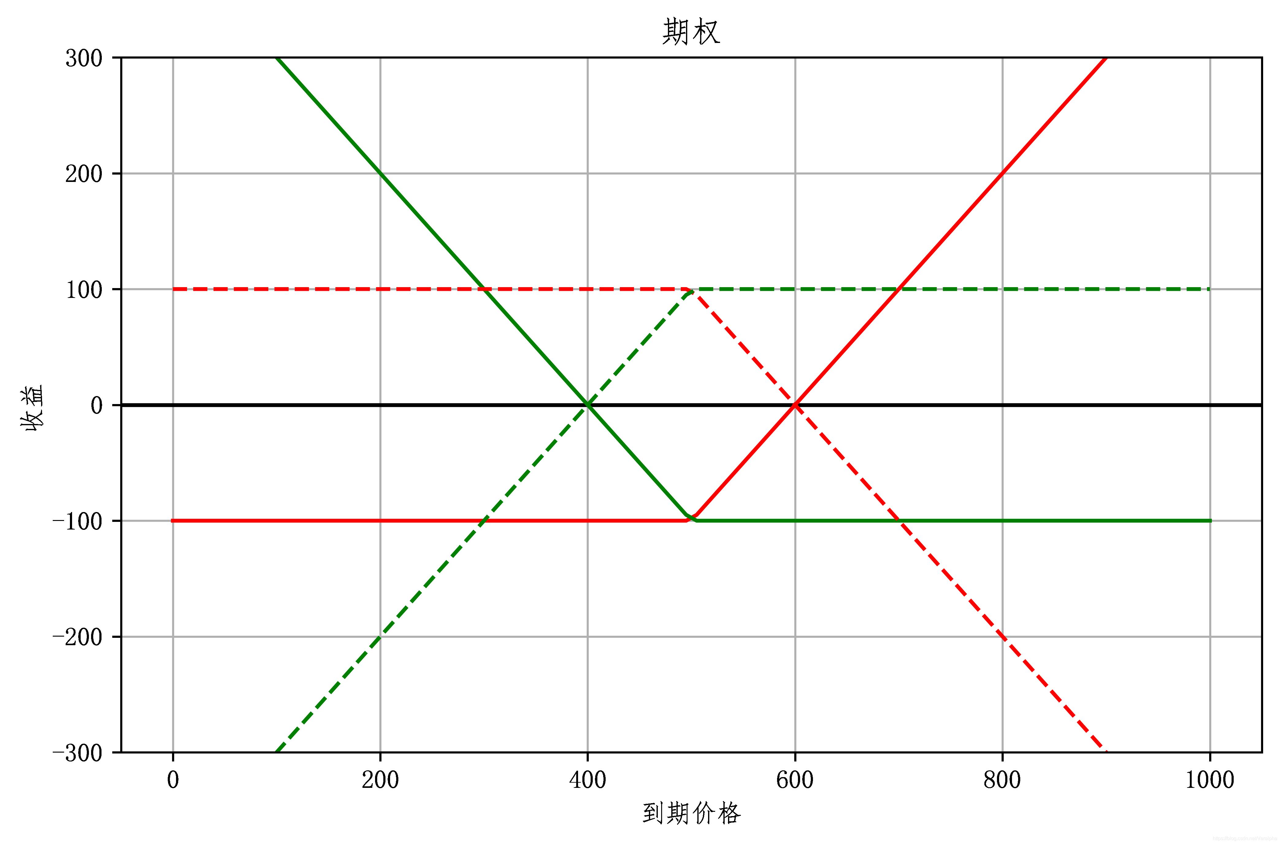 期权线性图